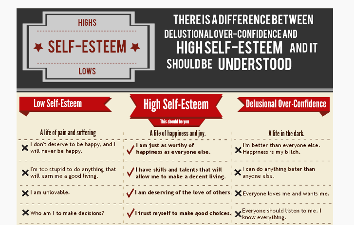 self esteem vs self confidence which Honestly i believe its self confidence aspect thinking about our abilities versus self esteem self esteem is very broad term, and self worth is integral part of it, more branch of it, how we feel about ourselves fundamentally, but yes this part is underrated and overlooked very often.